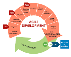 agile methodology illustration